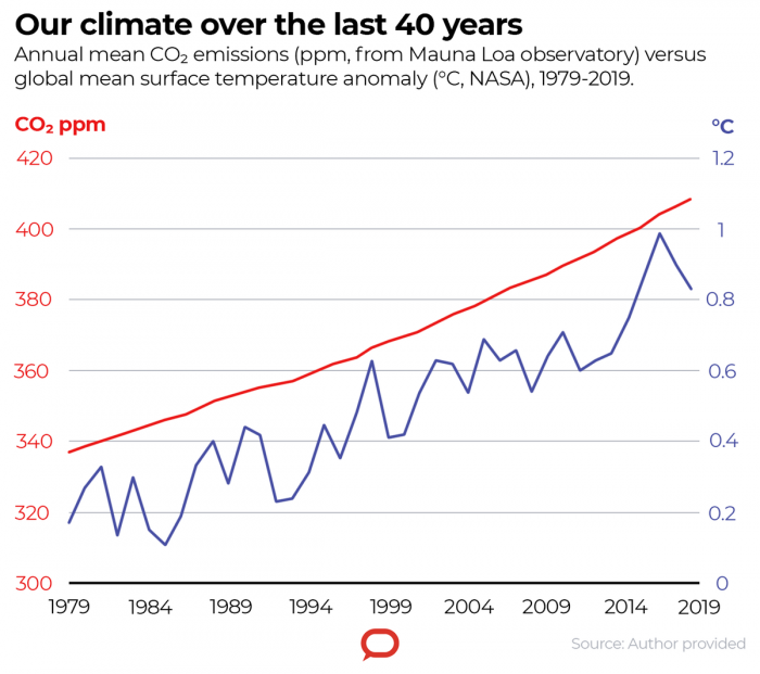 climate over 40 years